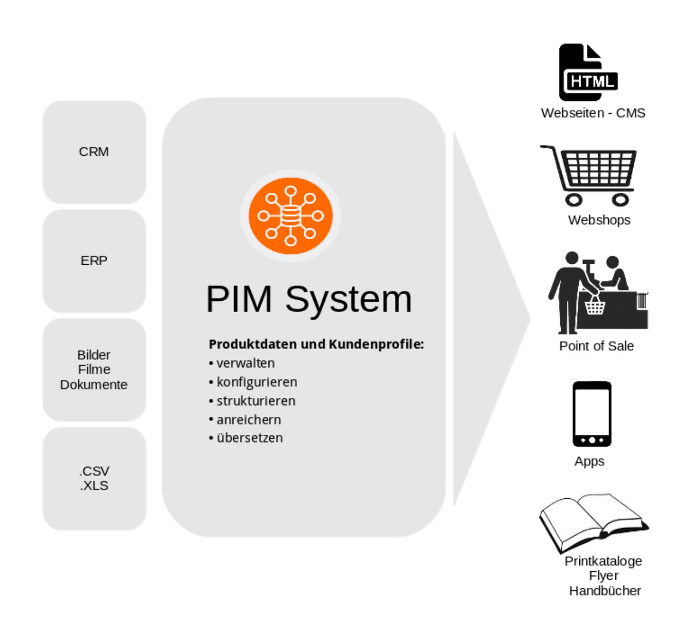 Das Bild zeigt die Funktionsweise eines PIM Systems zur Pflege von Produktdaten.