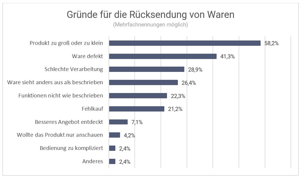 Die Grafik zeigt eine Statistik zu der Frage, aus welchen Gründen Ware zurückgesendet werden.