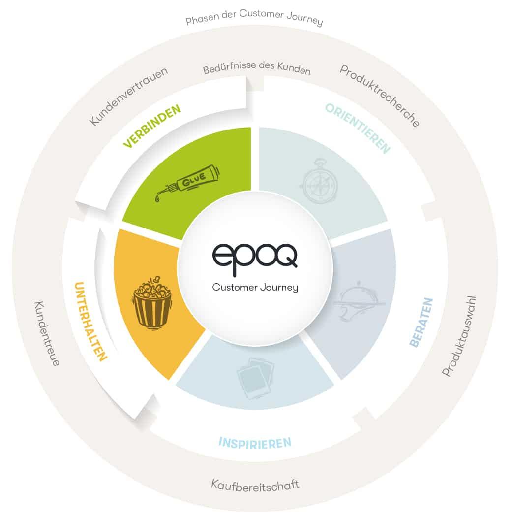 Die Grafik zeigt die Customer Journey der Shopkunden, bei der die After-Sales-Phasen hervorgehoben sind.