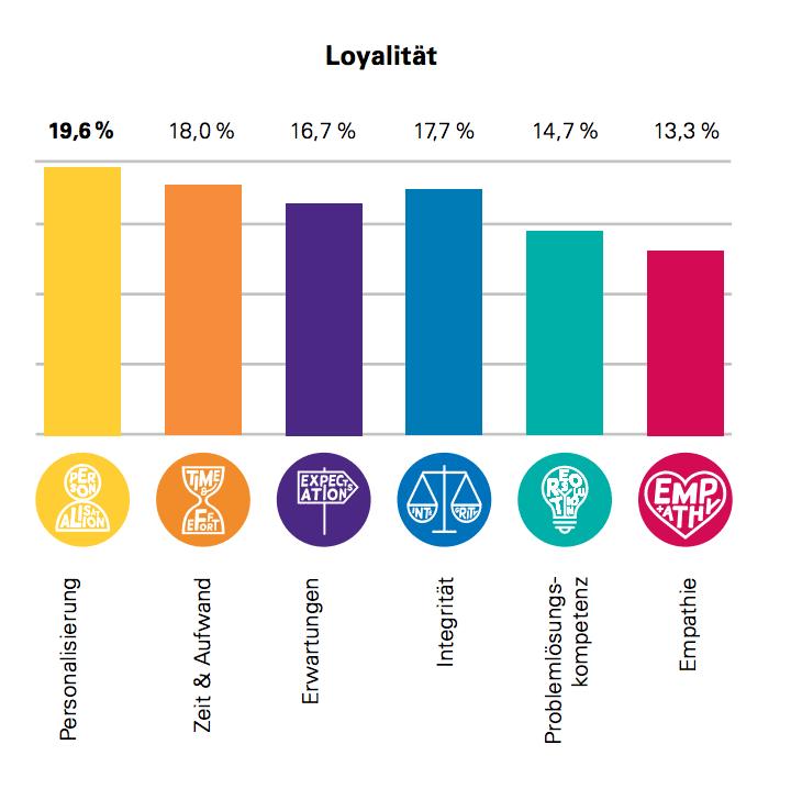 Die Grafik zeigt den Einfluss von Personalisierung auf die Loyalität von Kunden.