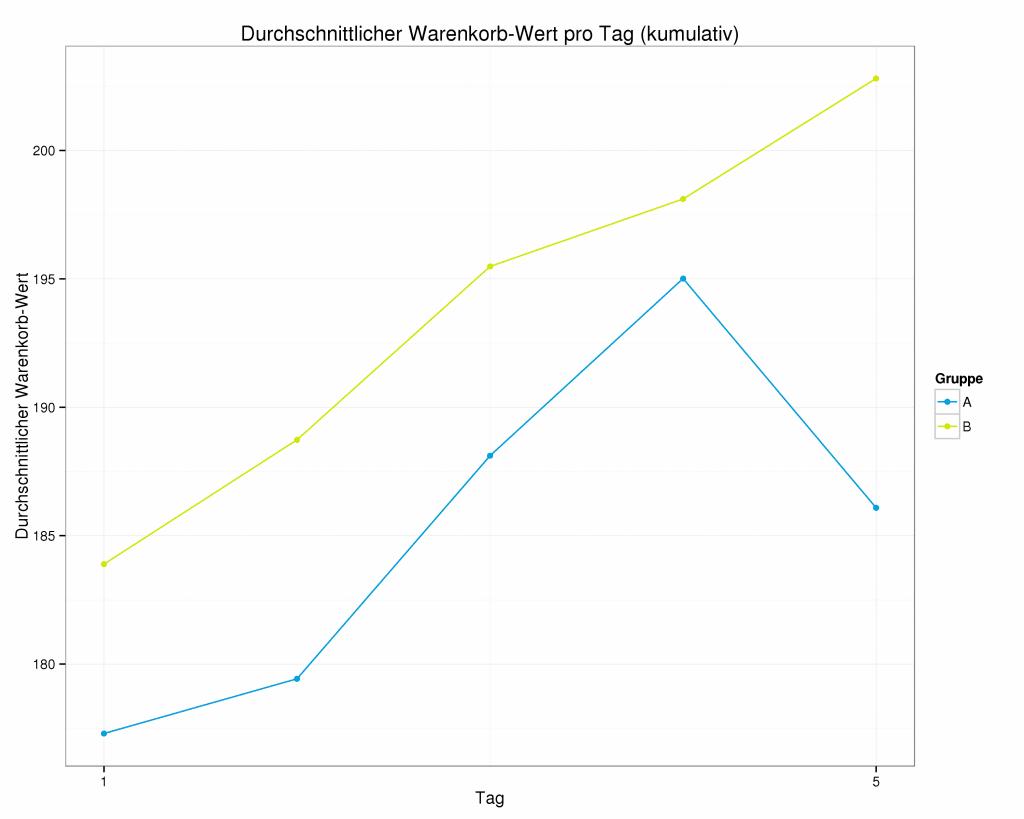 E-Commerce-Analytics zeigen Grafik zum durchschnittlichen Warenkorbwert bis zum 5. Tag des A/B-Tests