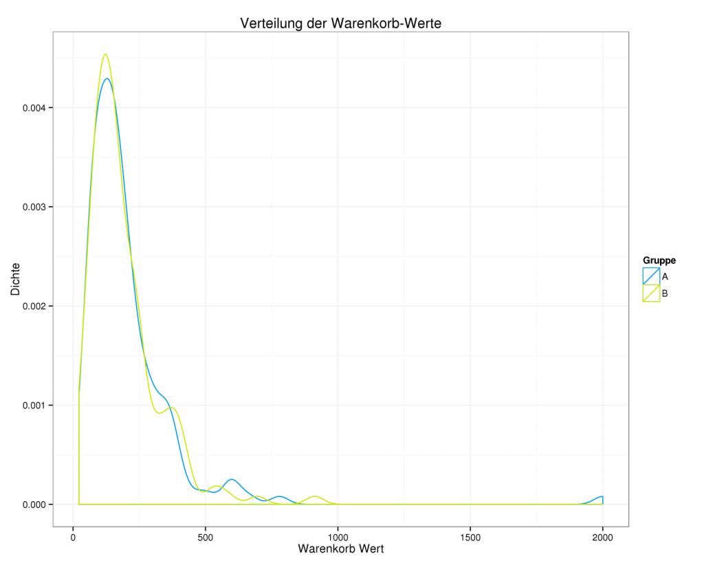 E-Commerce-Analytics zeigen Warenkorb-Werte des A/B-Tests mit Abbildung der Ausnahme (blauer Hügel rechts)