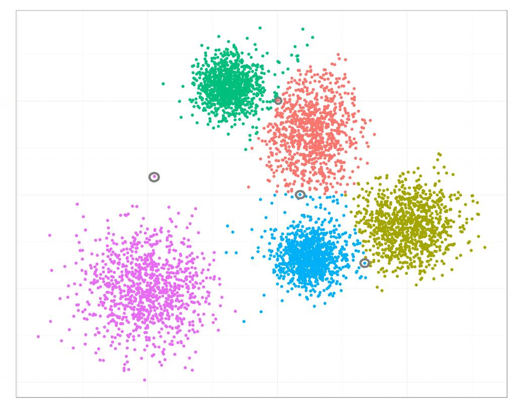 Visualisierung möglicher Cluster mit Hervorhebung von Problem-Kunden durch graue Kreise, die als Informationen für E-Commerce-Recommendations genutzt werden