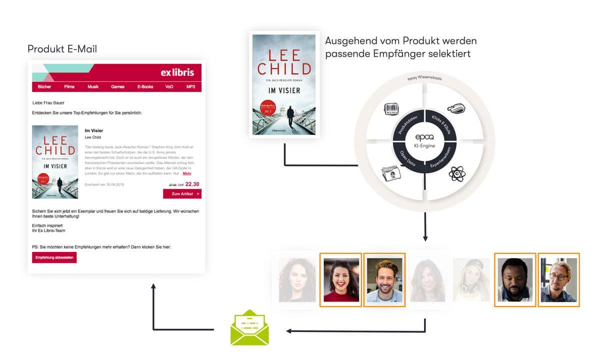 Grafik zeigt die automatisierte Zielgruppenermittlung bei Ex Libris