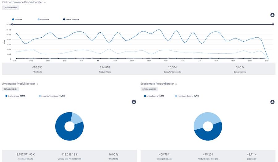 Der Screenshot zeigt einen Ausschnitt aus dem Bereich Kennzahlen im epoq Control Desk. Angezeigt werden Klickperformance und Umsatzrate von Guided Selling im epoq Demo-Shop.