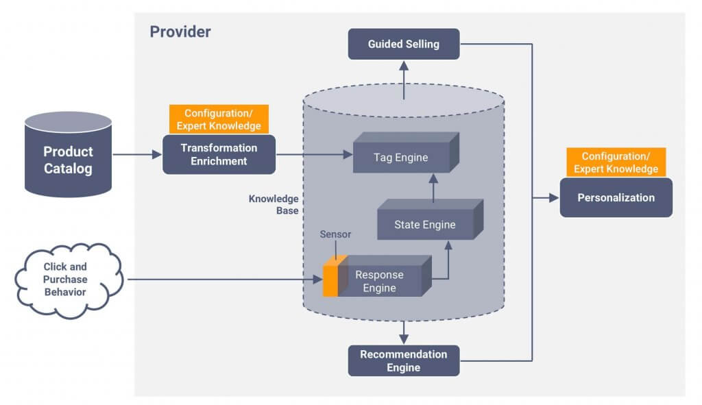 Zusammenspiel der Response, State und Tag Engine für die Guided Selling UX