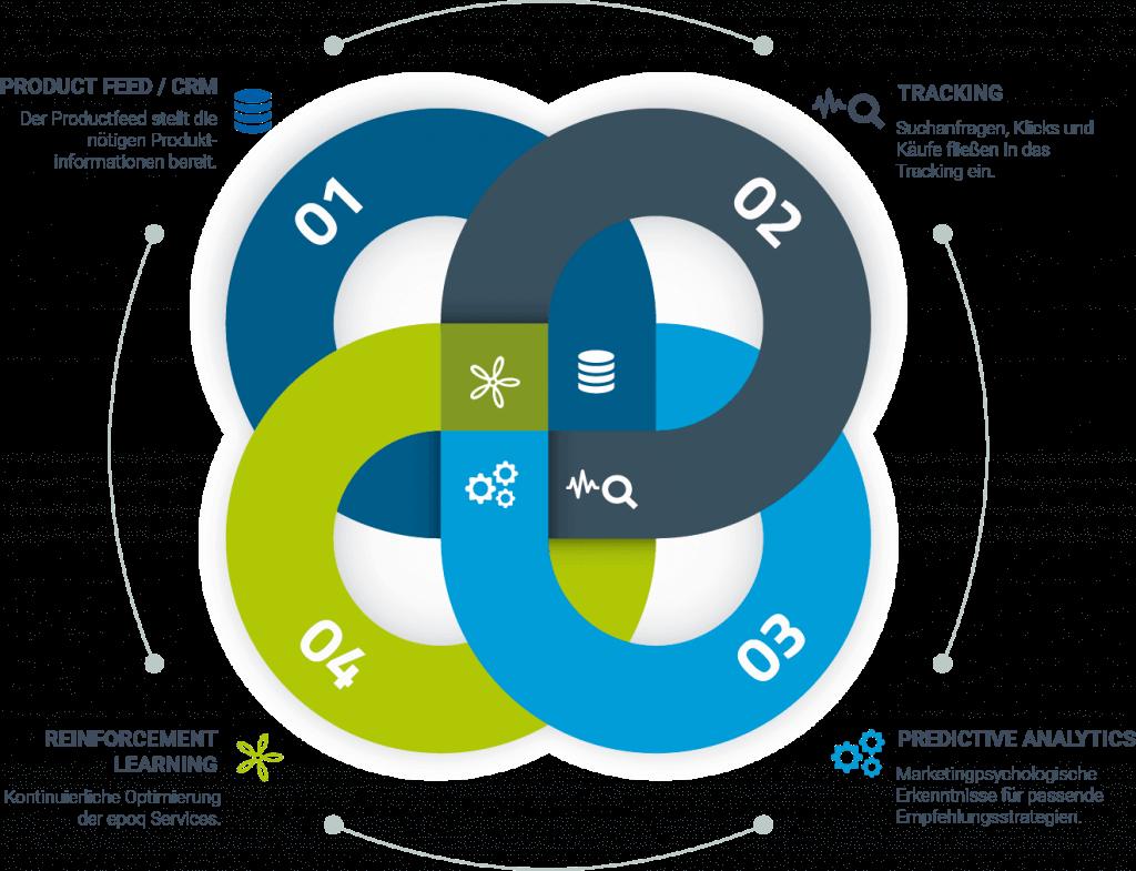 Ein Knoten stellt den Prozess der künstliche Intelligenz im E-Commerce mit den vier wesentlichen Komponenten einer Personalisierung dar.