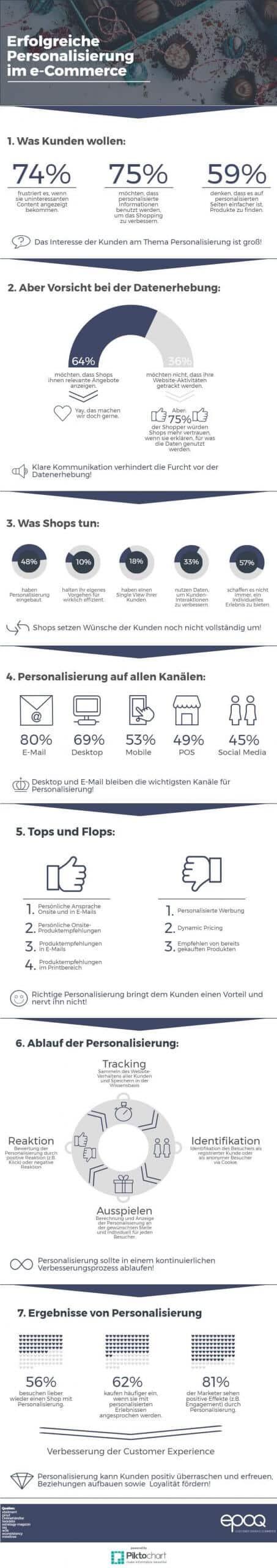 Infografik zur Personalisierung im E-Commerce
