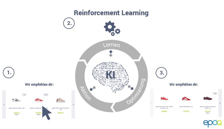 Reinforcement Learning, ein Teil der Personalisierungssoftware