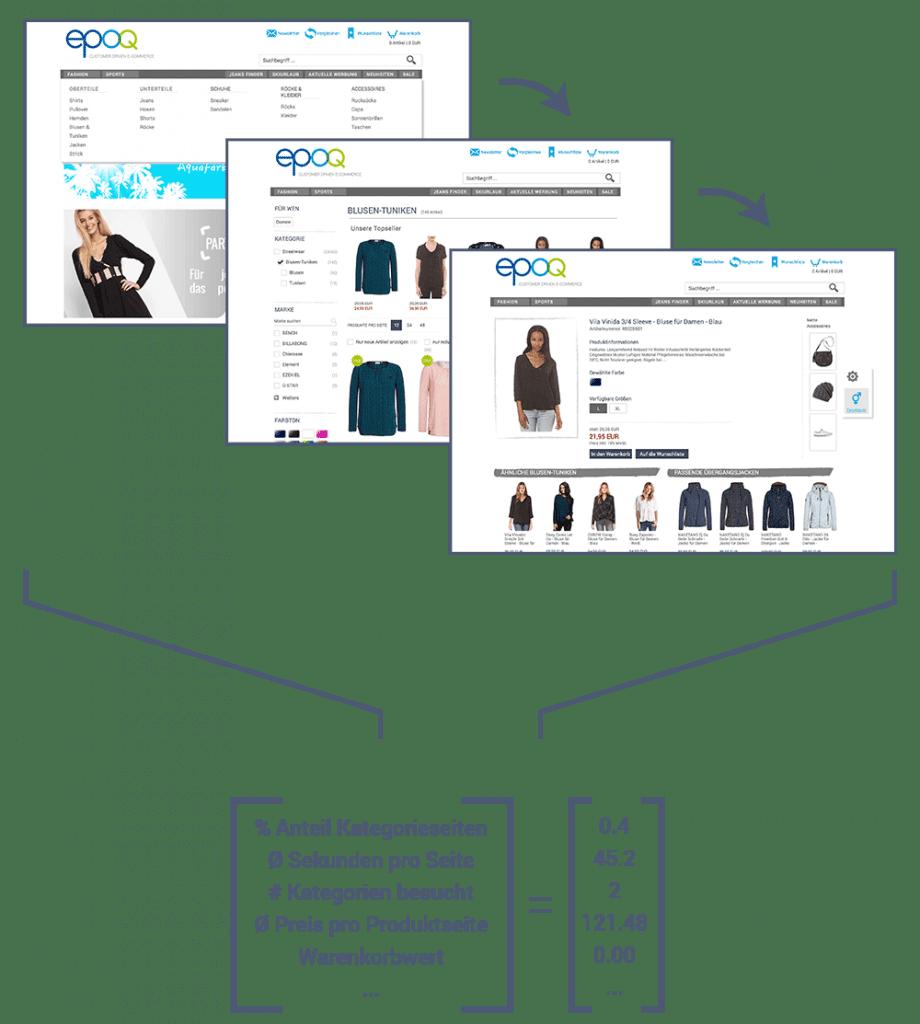 Das Schaubild zeigt einen Vektor, entstanden aus dem Nutzerverhalten im Online-Shop, der Teil vom Reinforcement Learning ist.