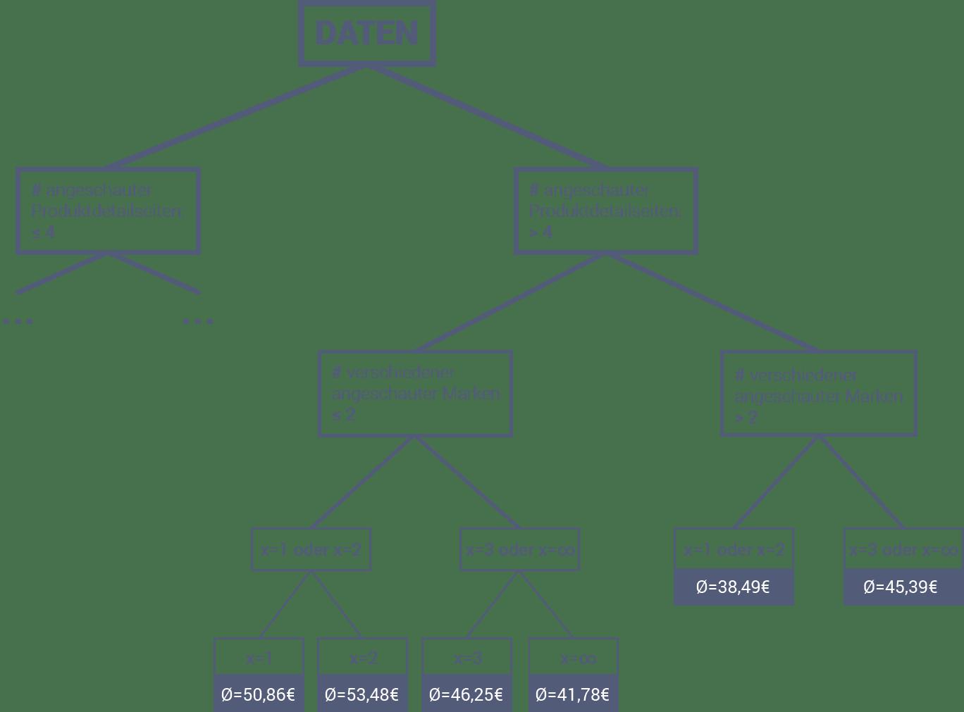 Abgebildet ist eine Grafik eines Regressionsbaums, der mit Daten aus einem Online-Shop angereichert ist, mit denen selbstlernende Algorithmen sich weiterentwickeln können.
