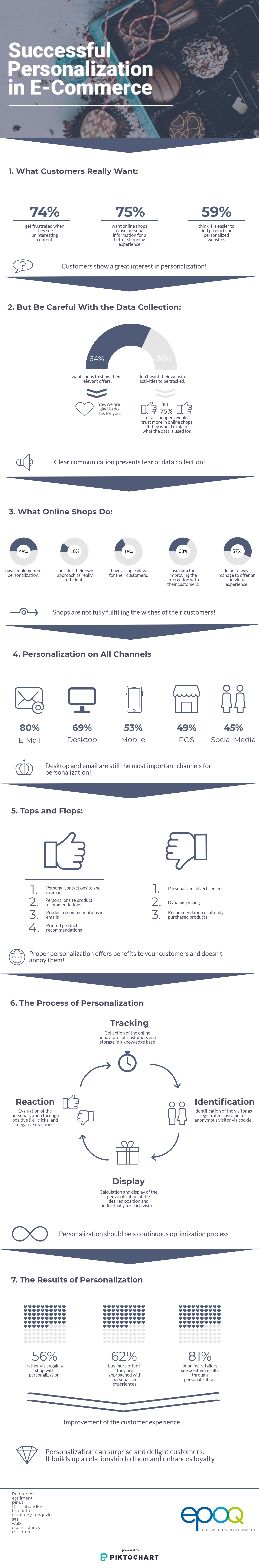An infographic for successful personalisation by epoq