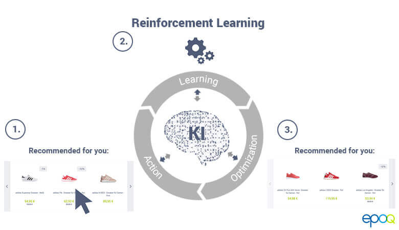 Reinforcement learning, a part of the personalization software