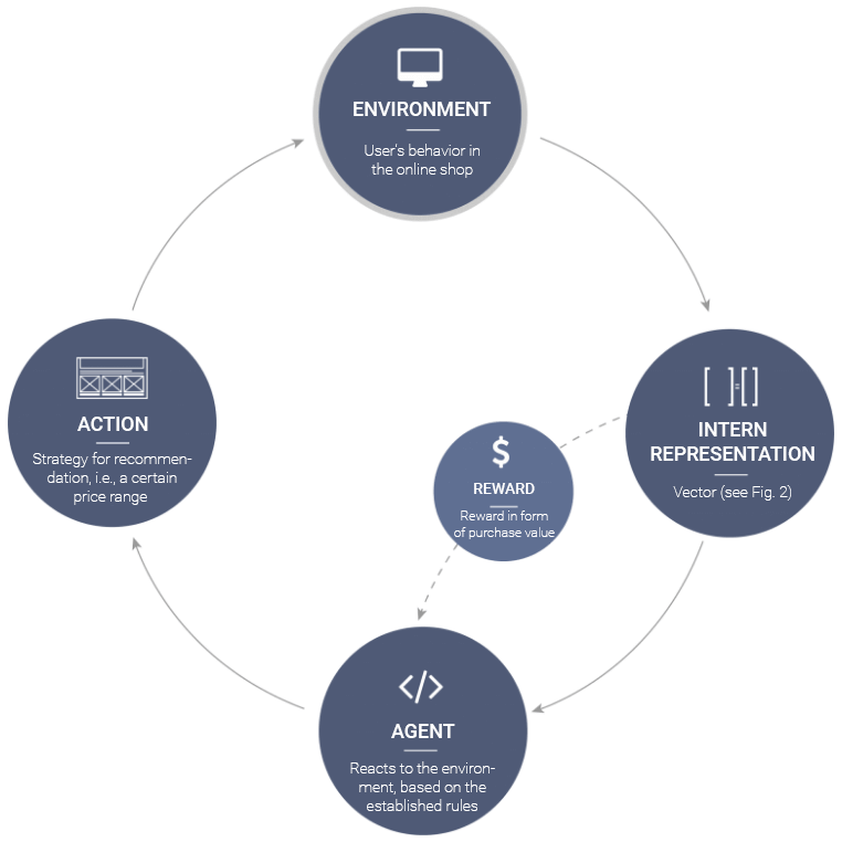Graphic depicting the Reinforcement Learning process in an online shop