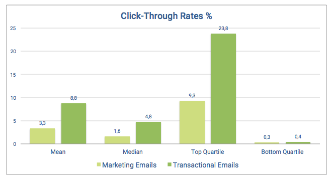 Graph showing the difference in click-through-rates between marketing and transactional emails. In all metrics, transactional emails perform better than marketing emails (mean: 3,3% vs 8,8%; median: 1,6% vs 4,8%; top quartile: 9,3% vs 23,8%; bottom quartile: 0,3% vs 0,4%)
