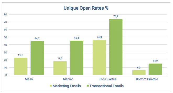Graph showing the difference in unique open rates between marketing and transactional emails. In all metrics, transactional emails perform better than marketing emails (mean: 22,6% vs 44,7%; median: 18,3% vs 45,3%; top quartile: 46,3% vs 73,7%; bottom quartile: 6,3% vs 14,9%)