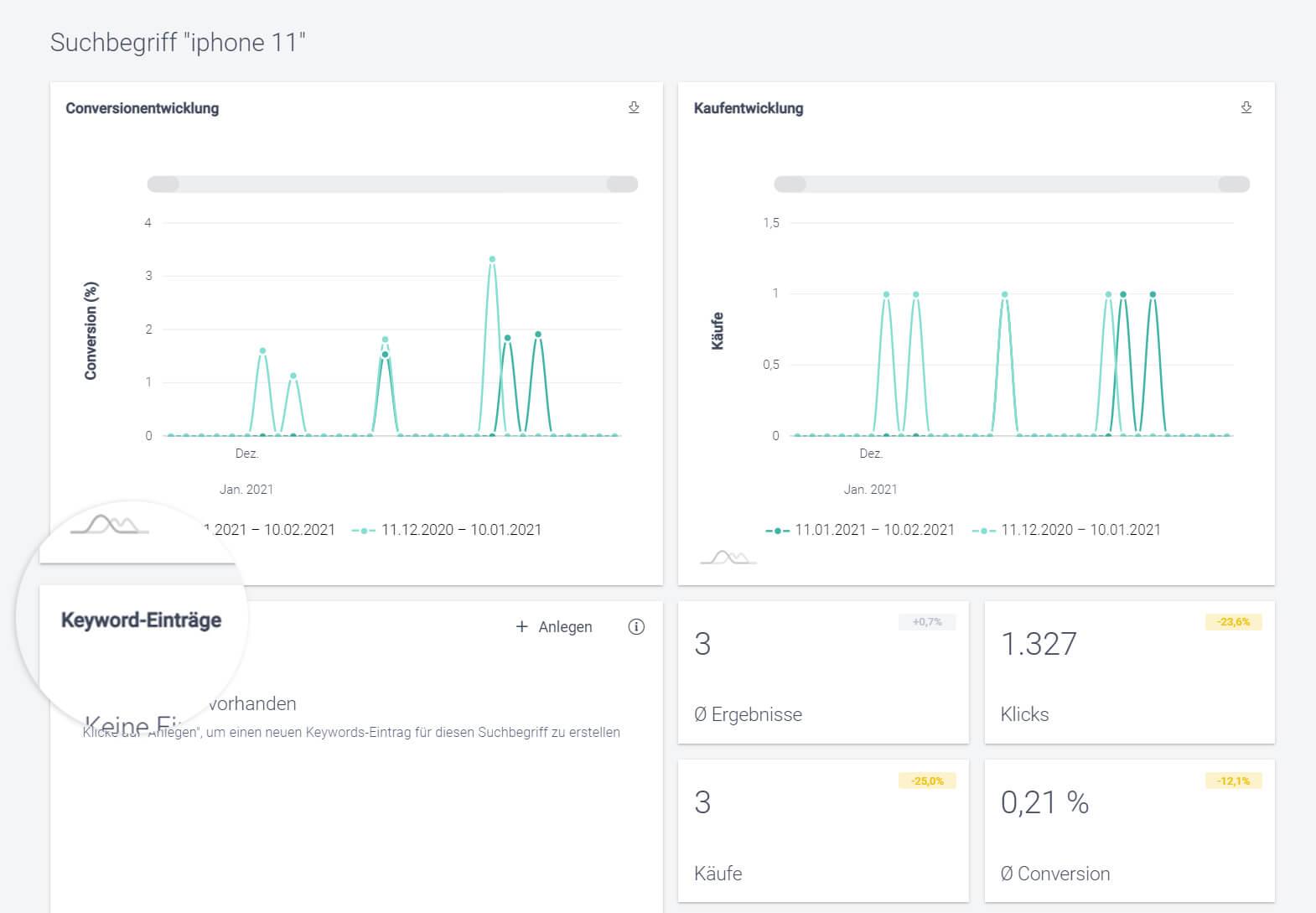"""Der Screenshot zeigt die Detailanalyse des Suchbegriffs """"iphone 11"""" im Analyse-Bereich der intelligenten Suche im Control Desk."""