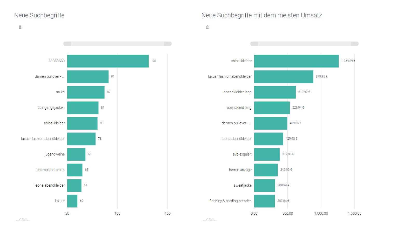 Der Screenshot zeigt das Chart mit den neuen Suchbegriffen mit dem meisten Umsatz.