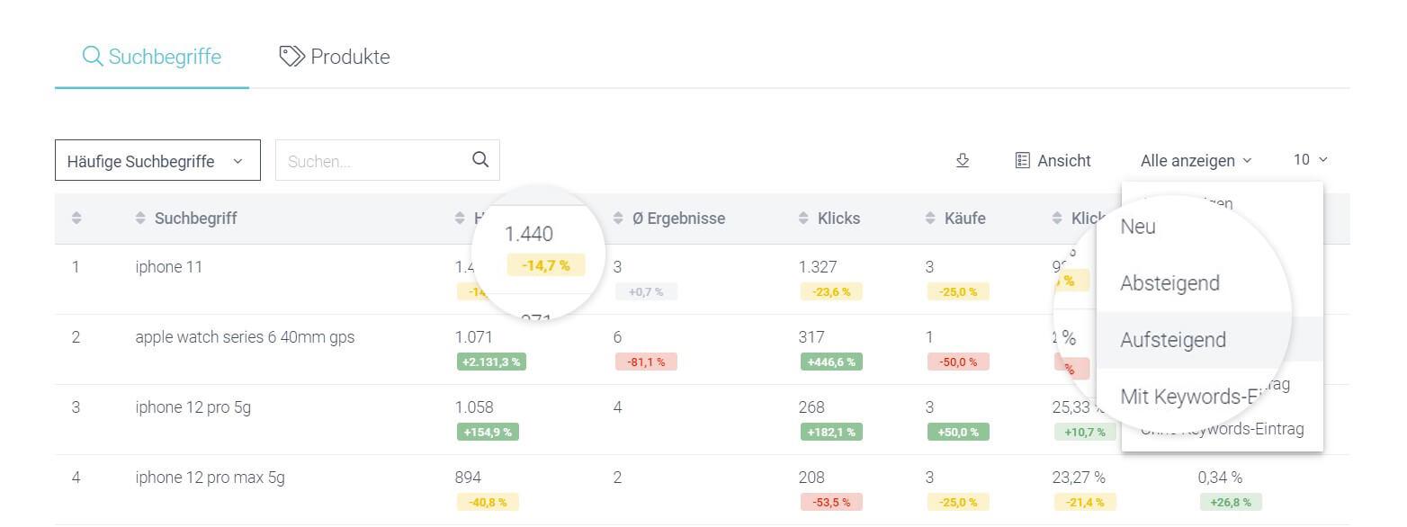 Der Screenshot zeigt, wie im Analyse-Bereich der intelligenten Suche im Control Desk Trends erkannt werden können.