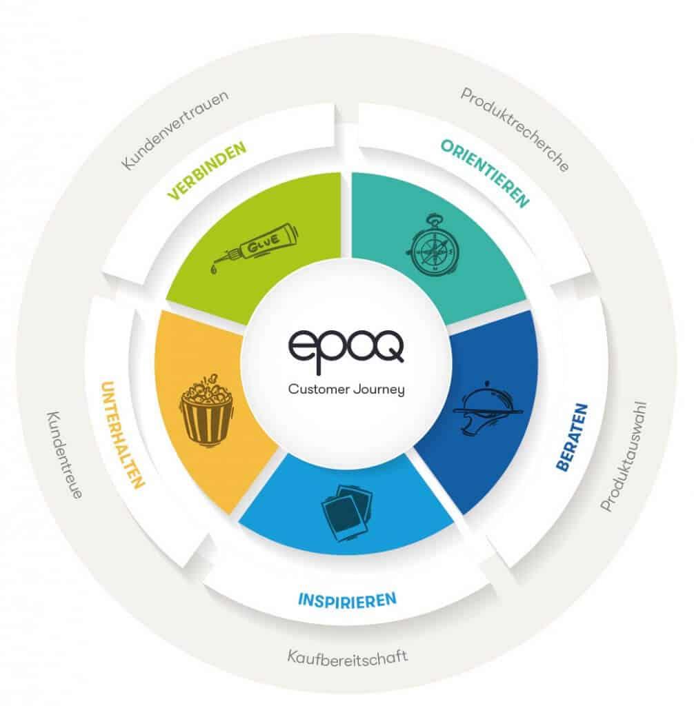 Die Grafikt zeigt die Customer Journey im E-Commerce mit ihren fünf verschiedenen Phasen, die für das One-to-One-Marketing genutzt werden können.
