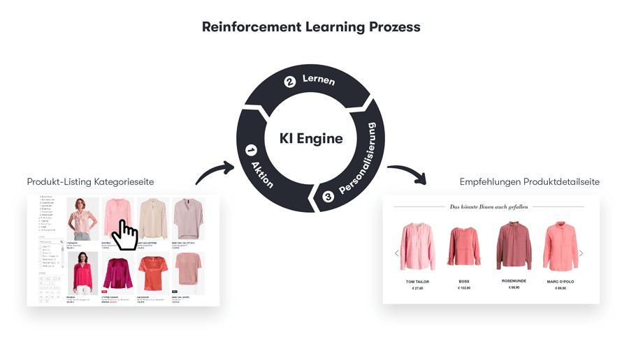 Die Grafik zeigt die einfache Darstellung eines Reinforcement-Learning-Prozesses. Reinforcement Learning ist ein Teil der Personalisierungssoftware.