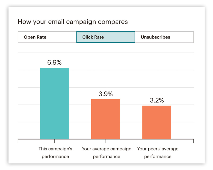 Das Bild zeigt ein Beispiel für die Auswertung der E-Mail-Marketing-Kennzahl der Klickrate im Vergleich zu Durchschnittswerten und denen ähnlicher Nutzer.