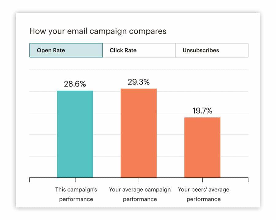 Das Bild zeigt ein Beispiel für die Auswertung der E-Mail-Marketing-Kennzahl der Öffnungsrate im Vergleich zu Durchschnittswerten und denen ähnlicher Nutzer.