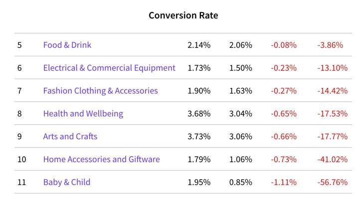 Das Bild zeigt Zahlen des IRP Commerce, welche für den US-Markt erhoben wurden. Im Vergleich zu 2020 lässt sich hier im Segment Baby- und Kinderausstattung eine um fast 57 % geringere Conversion Rate feststellen.