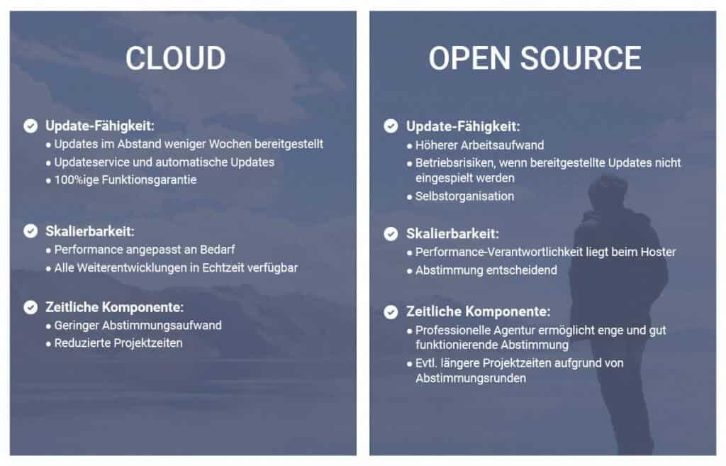 Gegenüberstellung Cloud-Shopsystem und Open-Source-Lösung anhand von drei wichtigen Anforderungen