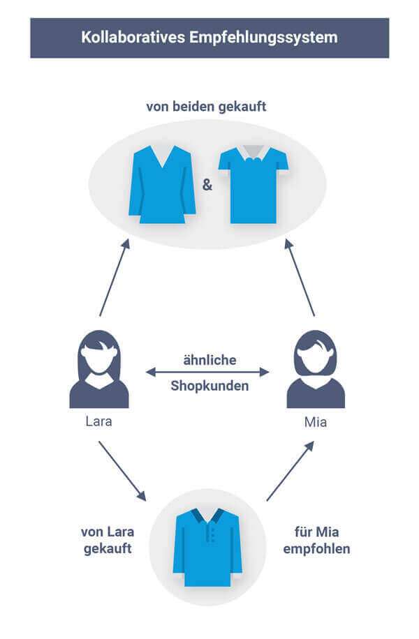 Kollaborative Empfehlungssysteme berechnen Empfehlungen anhand ähnlicher Shopkunden