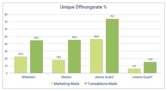 Vergleich der Öffnungsrate zwischen Transaktionsmails und Marketing-Mails. Transaktionsmails weisen höhere Öffnungsraten in allen Metriken auf.