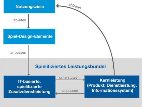 02_gestaltungsansatz_gamification