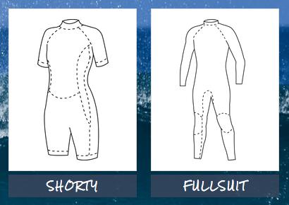Visuelle Darstellung eines Shorty und Fullsuit, wie sie in einem Guided Selling System abgebildet sind.