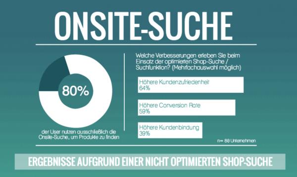 Infografiken zu 15 Fakten zur Onsite-Suche, die durch die intelligente Suche von epoq optimiert werden kann.
