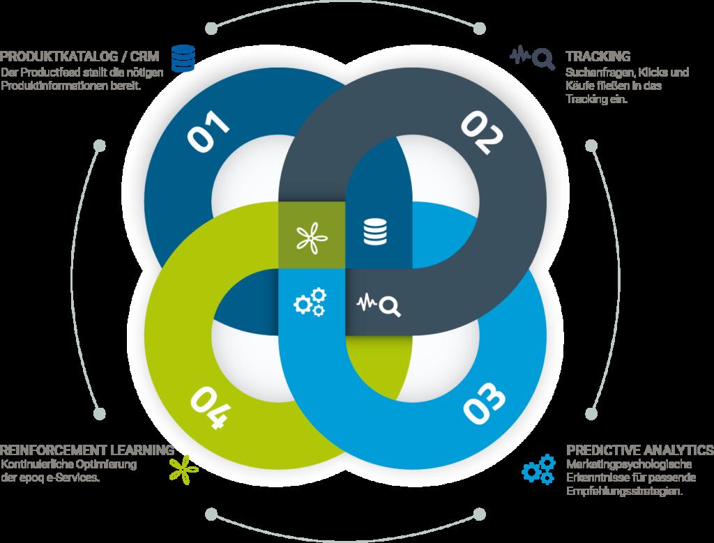 Abbildung der epoq Plattform, unserer e-Commerce Technologie