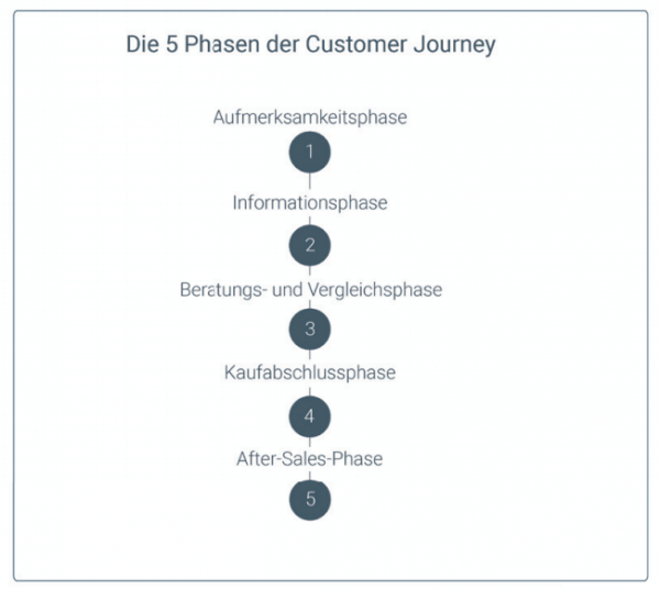 Die digitale Customer Journey kann in 5 Phasen personalisiert werden.