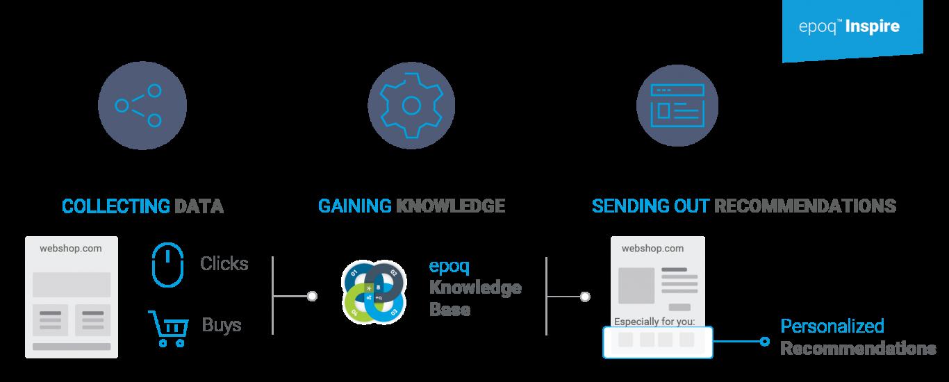 Modell und Funktionsweise der epoq Recommendation Engine