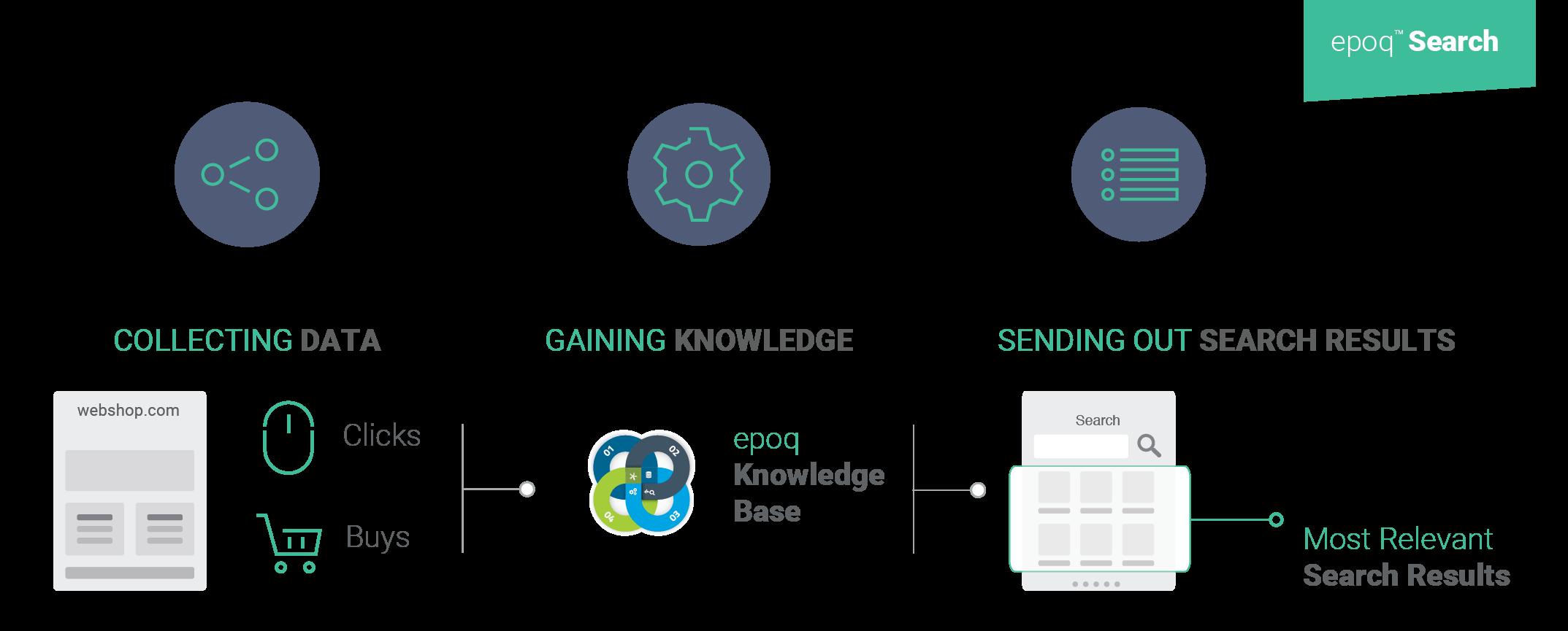 Die intelligente Suche von epoq stellt relevanteste Suchergebnisse bereit, die auf dem Klick- und Kaufverhalten aller Shop-Besucher basieren.