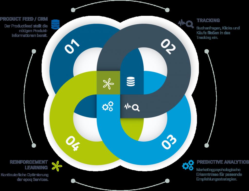 Ein Knoten stellt die vier wesentlichen Komponenten einer Personalisierung dar.