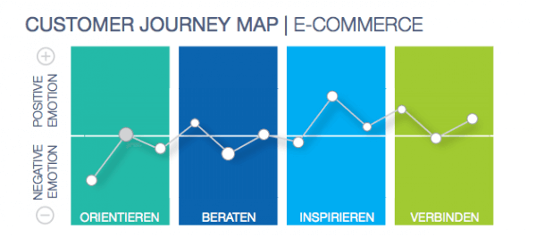 Customer Journey Map auf Basis des Customer Journey Mappings.