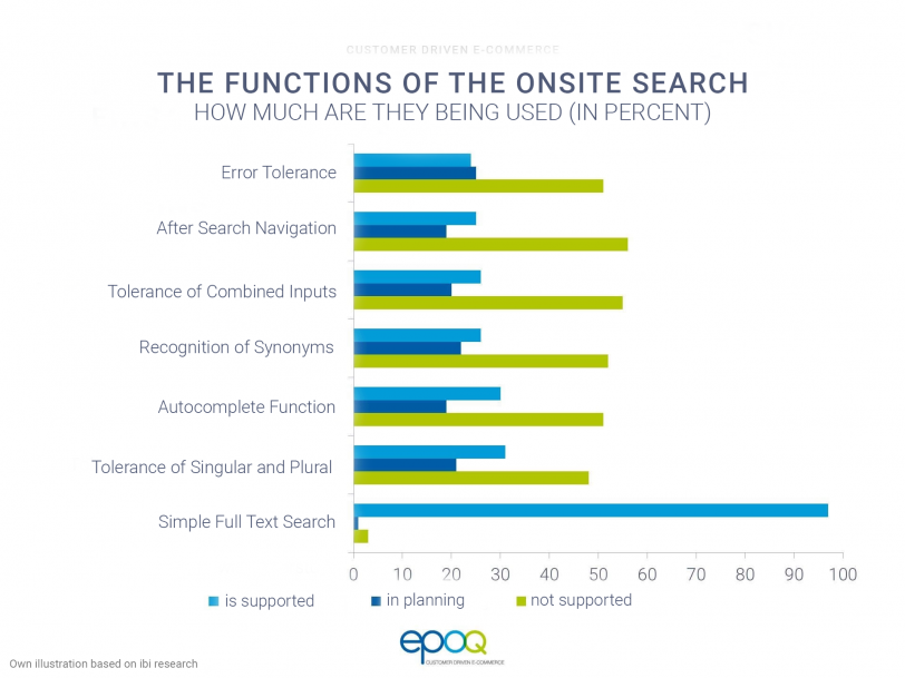 A bar chart shows the percentage distribution of the use of the Onsite Search functions in the e-commerce site search.
