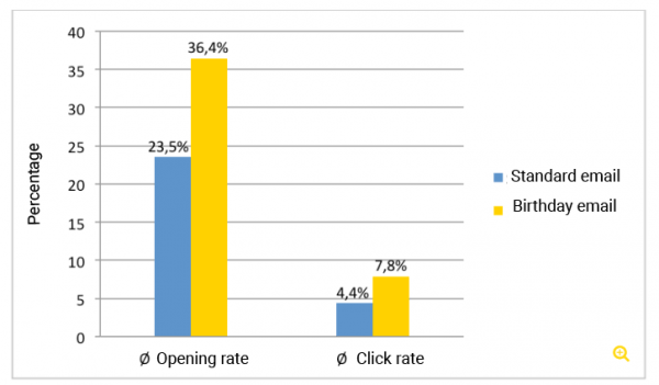 A statistic showing the positive effect of a birthday email (inxmail)