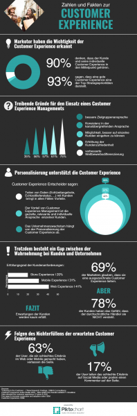 Infografik zu Customer Experience Management