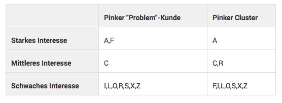 """Tabelle über Eigenschaften zum Pinken Cluster und deren """"Problem""""-Kunde zur Nutzung für e-Commerce Recommendations"""