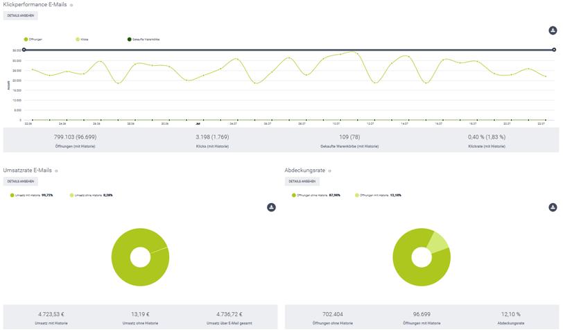 Der Screenshot zeigt einen Ausschnitt aus dem Bereich Kennzahlen im epoq Control Desk. Angezeigt werden Klickperformance und Umsatzrate der E-Mail vom epoq Demo-Shop.