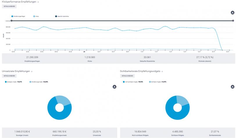 Der Screenshot zeigt einen Ausschnitt aus dem Bereich Kennzahlen im epoq Control Desk. Angezeigt werden Klickperformance und Umsatzrate der Empfehlungen vom epoq Demo-Shop.