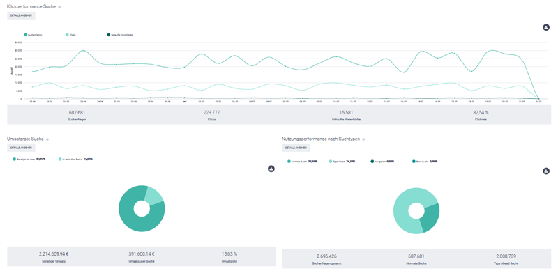 Der Screenshot zeigt einen Ausschnitt aus dem Bereich Kennzahlen im epoq Control Desk. Angezeigt werden Klickperformance und Umsatzrate der Suche vom epoq Demo-Shop.