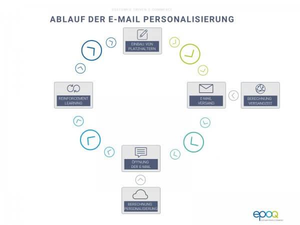 Ablauf der E-Mail Personalisierung