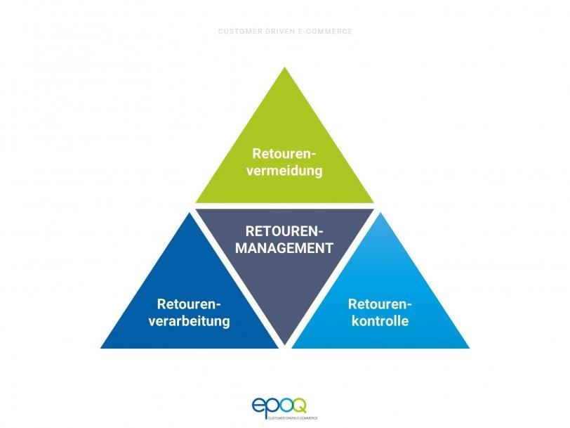 Retourenmanagement in einer dreieckigen Grafik dargestellt.