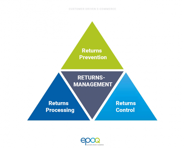 The graphic represents the fields of returns management in digital commerce.